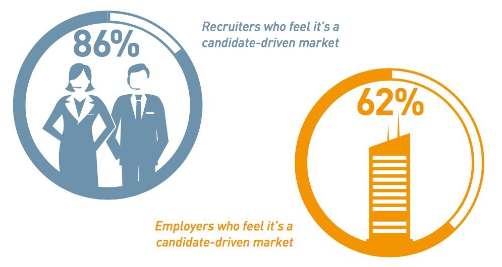 Grafik: 86% af rekrutteringskonsulenter mener, at markedet er drevet af kandidaterne. 62% af arbejdsgivere mener, at markedet er drevet af kandidaterne.